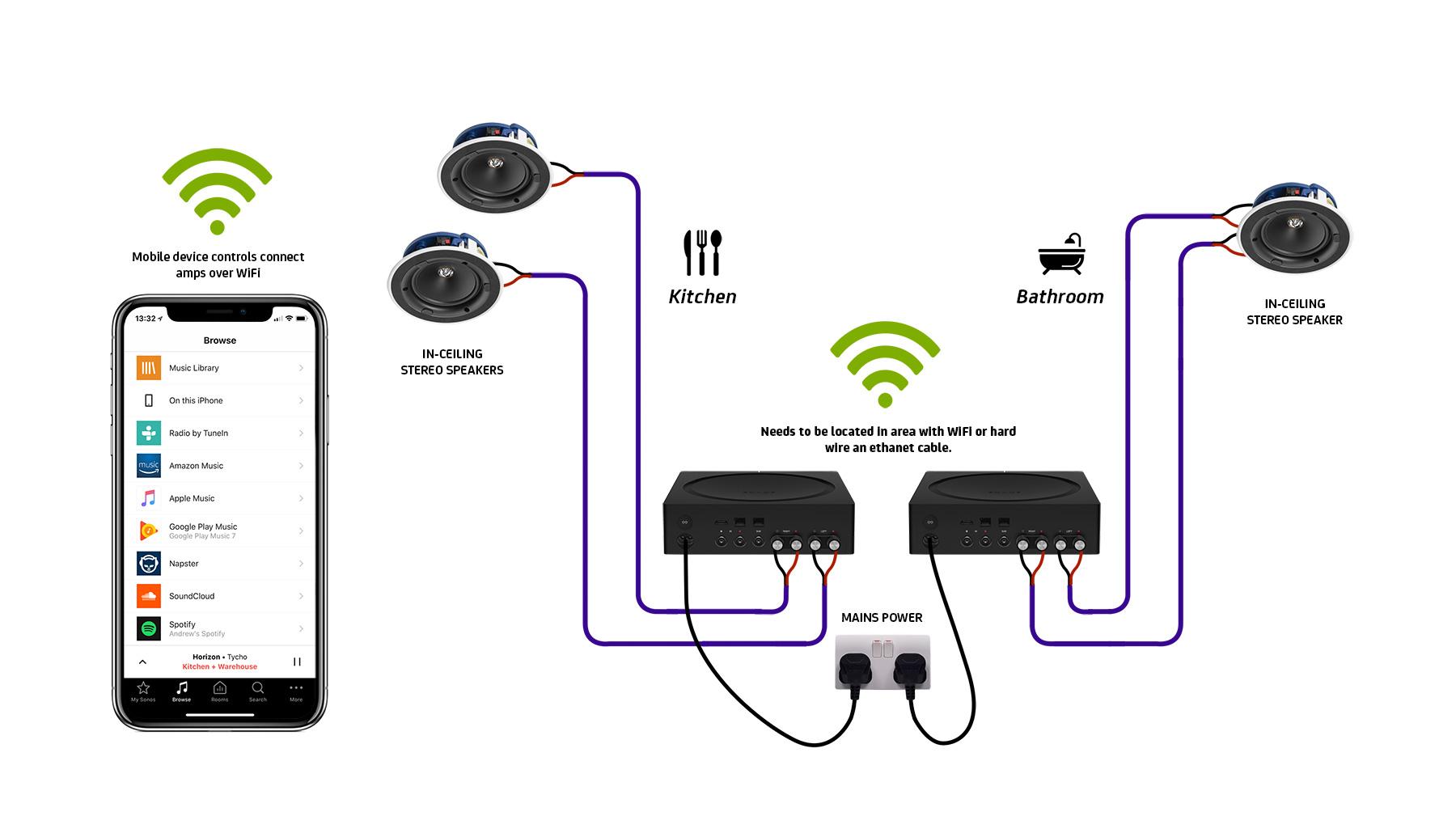 sonos-amp-ceiling-speakers